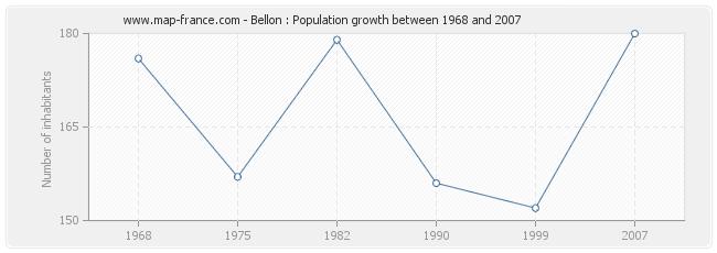 Population Bellon