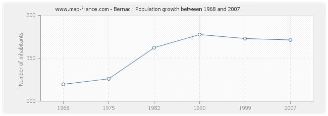 Population Bernac