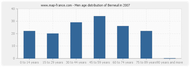Men age distribution of Berneuil in 2007