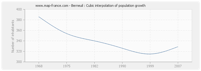 Berneuil : Cubic interpolation of population growth