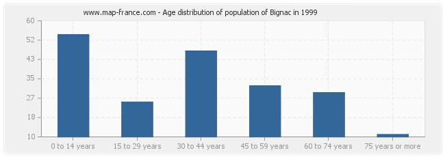 Age distribution of population of Bignac in 1999