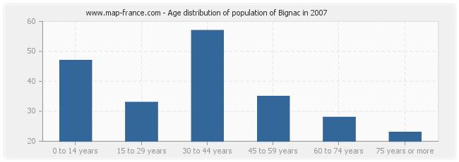 Age distribution of population of Bignac in 2007