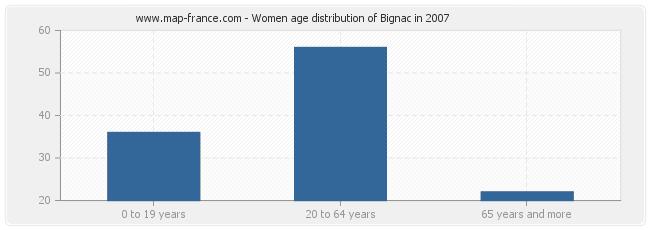 Women age distribution of Bignac in 2007