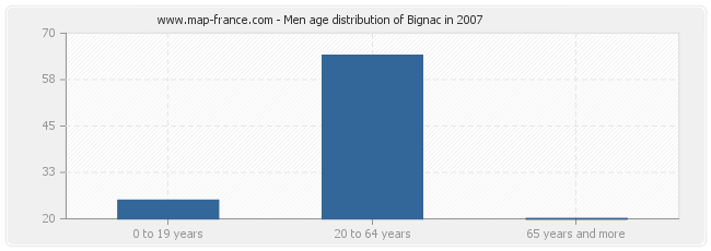 Men age distribution of Bignac in 2007
