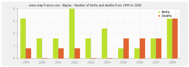 Bignac : Number of births and deaths from 1999 to 2008