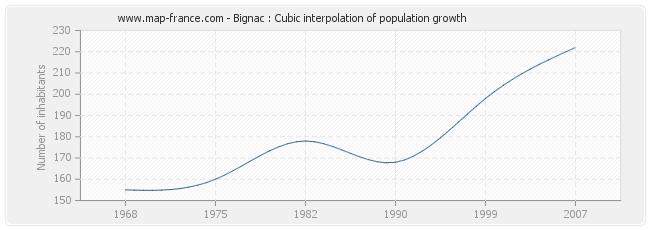 Bignac : Cubic interpolation of population growth