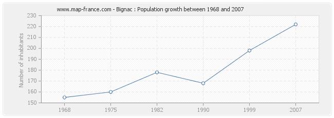 Population Bignac