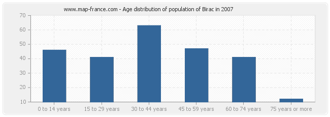 Age distribution of population of Birac in 2007