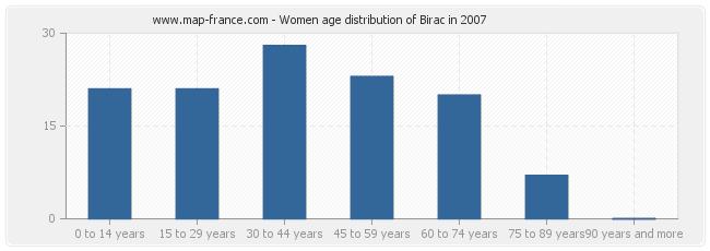Women age distribution of Birac in 2007