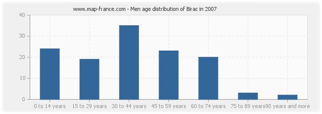 Men age distribution of Birac in 2007