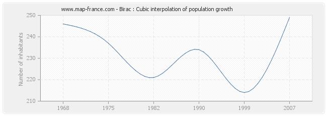 Birac : Cubic interpolation of population growth