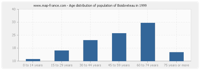 Age distribution of population of Boisbreteau in 1999