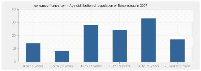 Age distribution of population of Boisbreteau in 2007