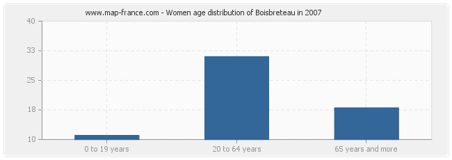 Women age distribution of Boisbreteau in 2007