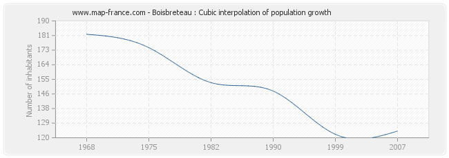 Boisbreteau : Cubic interpolation of population growth