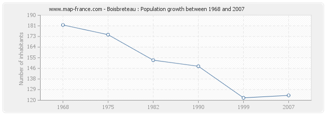 Population Boisbreteau