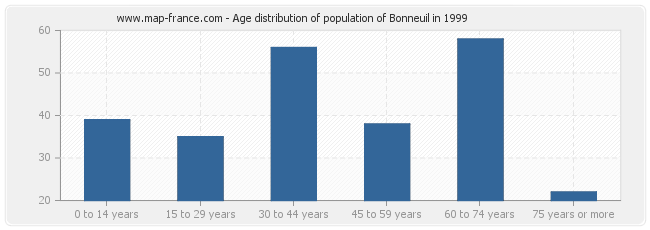 Age distribution of population of Bonneuil in 1999