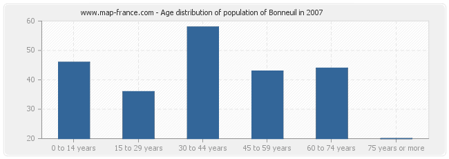 Age distribution of population of Bonneuil in 2007