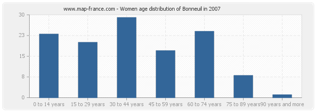 Women age distribution of Bonneuil in 2007