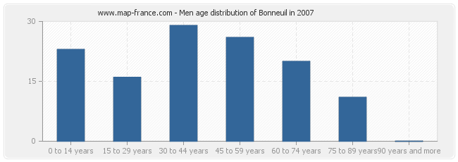 Men age distribution of Bonneuil in 2007