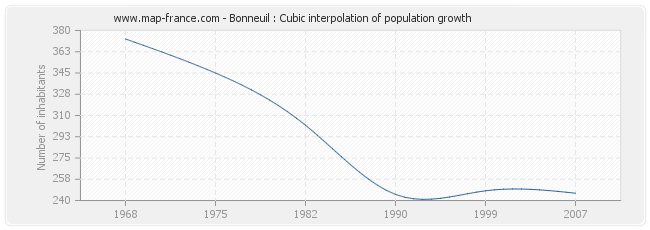 Bonneuil : Cubic interpolation of population growth