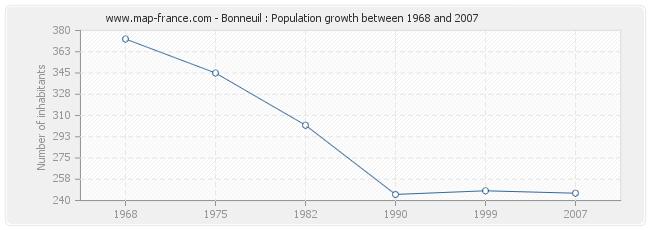 Population Bonneuil