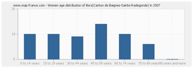 Women age distribution of Bors(Canton de Baignes-Sainte-Radegonde) in 2007