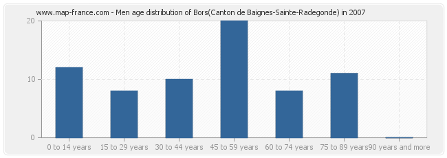 Men age distribution of Bors(Canton de Baignes-Sainte-Radegonde) in 2007