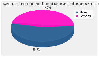 Sex distribution of population of Bors(Canton de Baignes-Sainte-Radegonde) in 2007