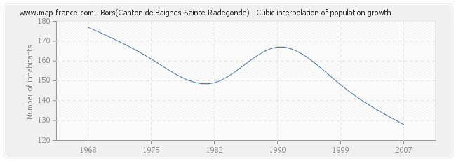 Bors(Canton de Baignes-Sainte-Radegonde) : Cubic interpolation of population growth