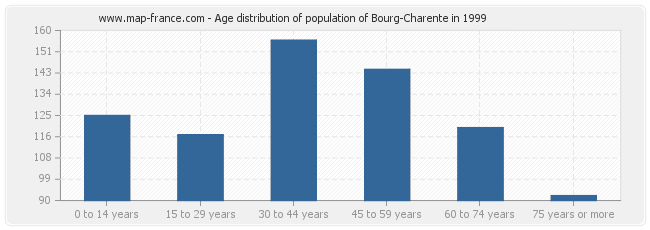 Age distribution of population of Bourg-Charente in 1999