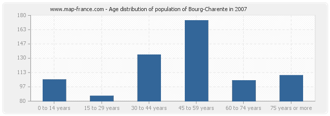 Age distribution of population of Bourg-Charente in 2007