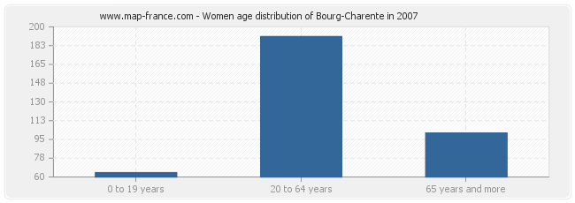 Women age distribution of Bourg-Charente in 2007