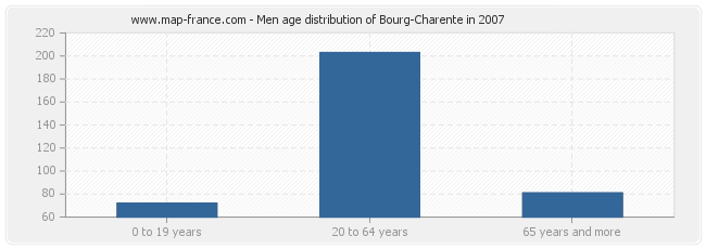 Men age distribution of Bourg-Charente in 2007