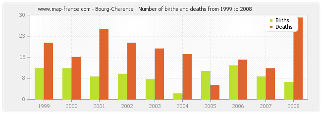 Bourg-Charente : Number of births and deaths from 1999 to 2008