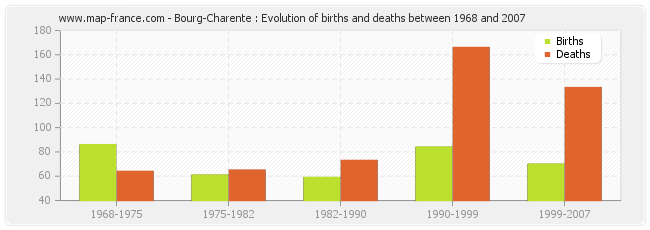 Bourg-Charente : Evolution of births and deaths between 1968 and 2007