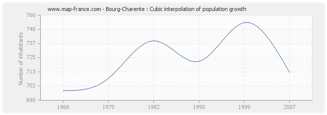 Bourg-Charente : Cubic interpolation of population growth