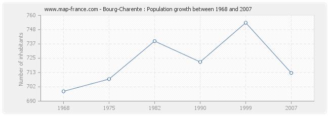 Population Bourg-Charente