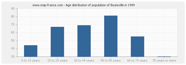 Age distribution of population of Bouteville in 1999