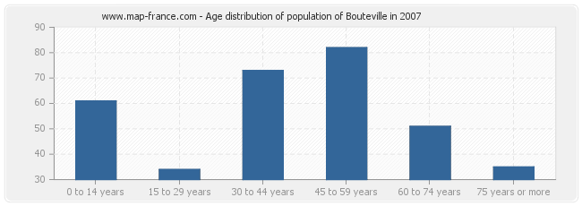 Age distribution of population of Bouteville in 2007