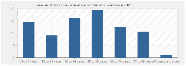 Women age distribution of Bouteville in 2007