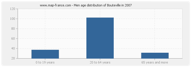 Men age distribution of Bouteville in 2007
