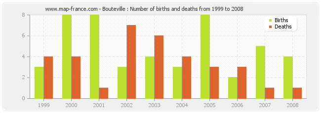 Bouteville : Number of births and deaths from 1999 to 2008