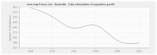 Bouteville : Cubic interpolation of population growth
