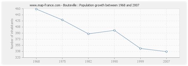 Population Bouteville