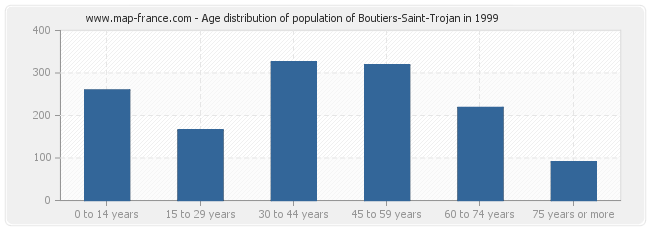 Age distribution of population of Boutiers-Saint-Trojan in 1999