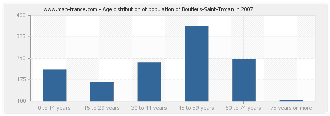 Age distribution of population of Boutiers-Saint-Trojan in 2007