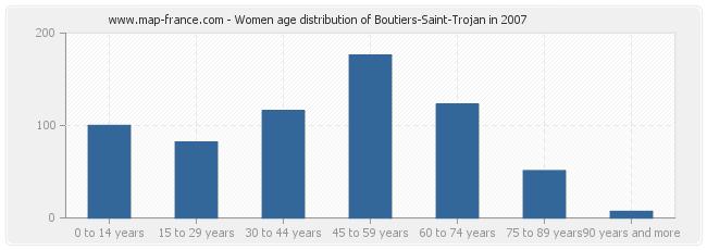 Women age distribution of Boutiers-Saint-Trojan in 2007