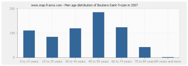 Men age distribution of Boutiers-Saint-Trojan in 2007