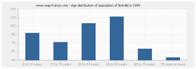 Age distribution of population of Bréville in 1999